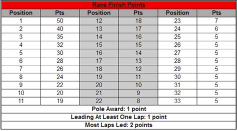 The IndyCar Points System